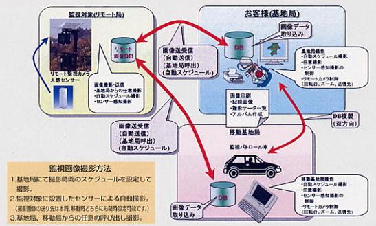 不法投棄監視システム説明画像